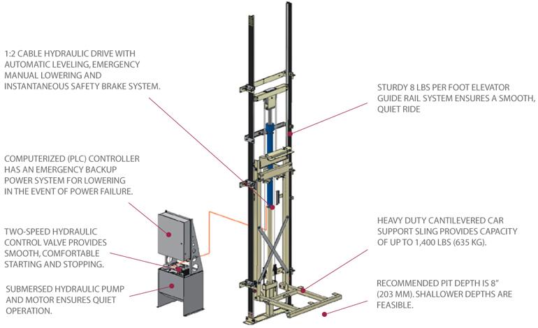 Elvoron CPL vertical platform lift