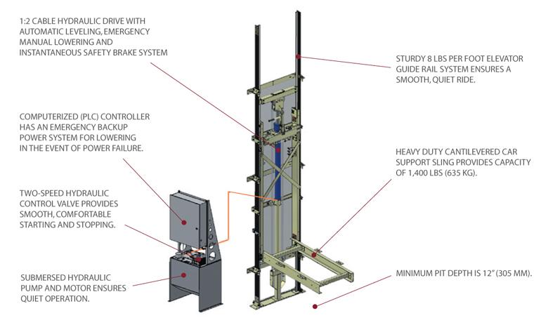Elvoron LU/LA Elevator Drive System
